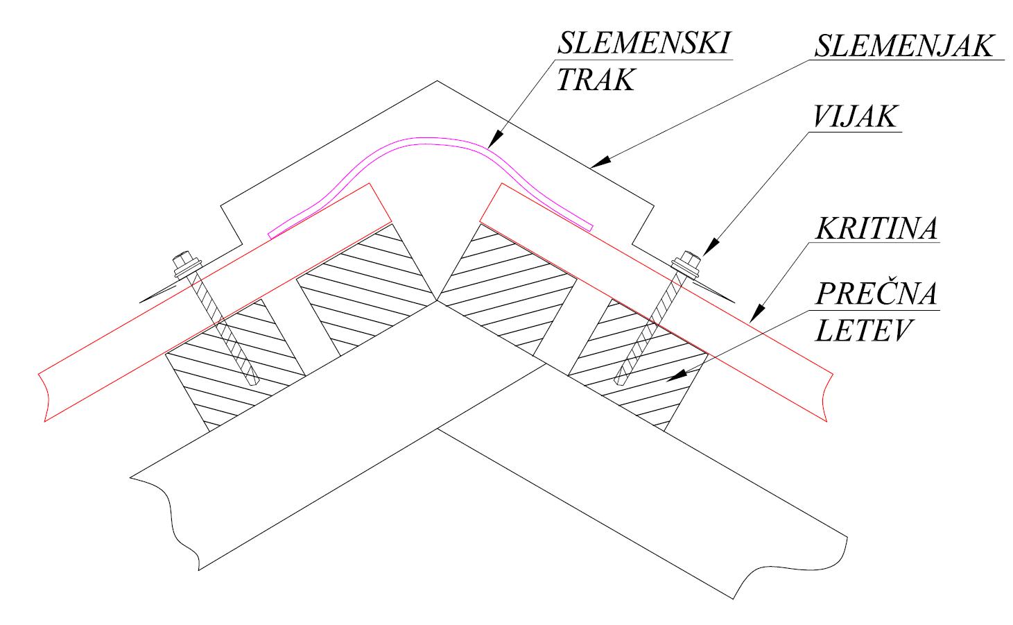 Montaža slemenskega traku