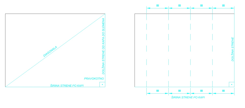 Razporeditev plošč po širini strehe