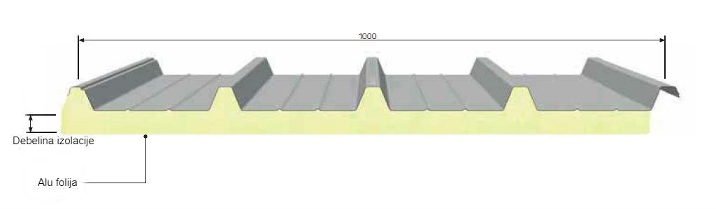 strešni paneli, isopan isogrecata
